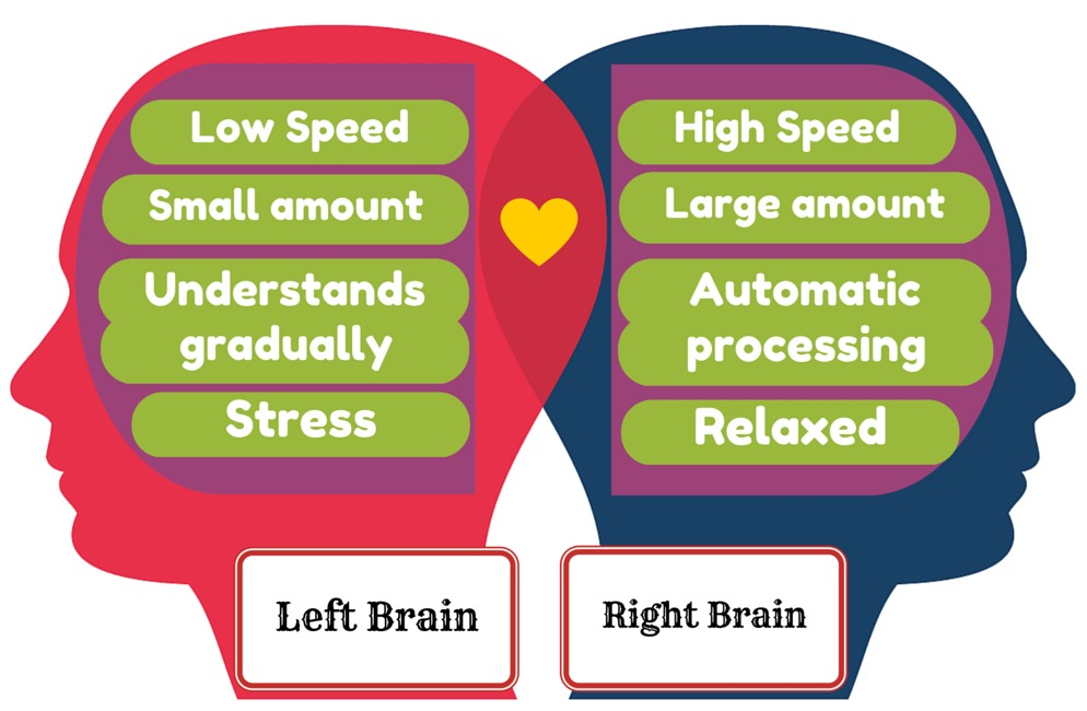 left mental faculties correct mind exercise